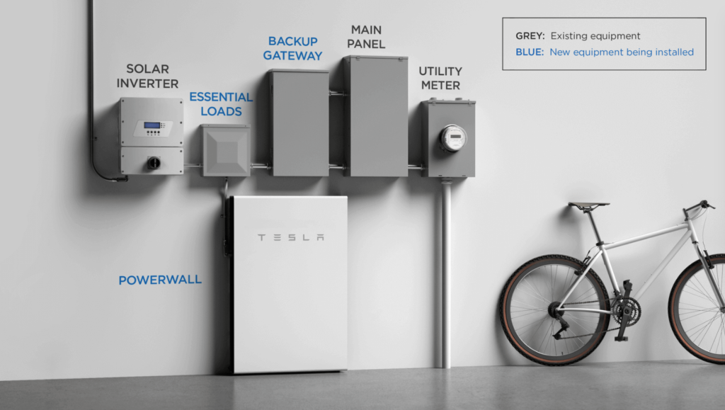 Tesla Powerwall Setup 1024x579, Best Garden, Home And DIY Tips