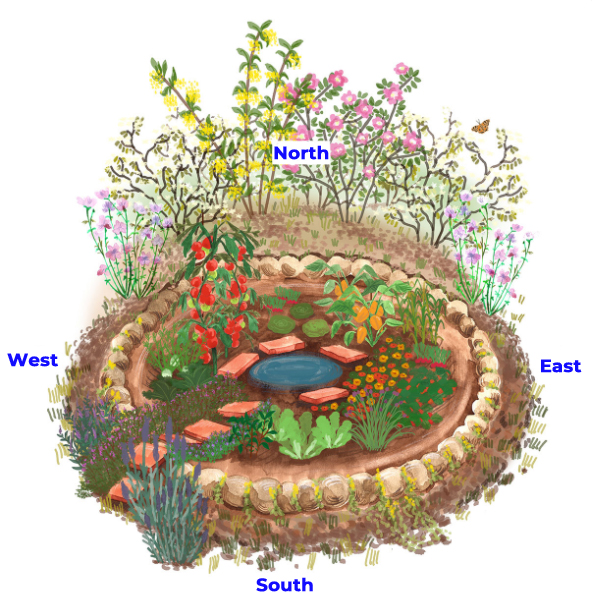 Create a crater bed for the climate garden