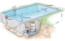 Pool 3, Best Garden, Home And DIY Tips