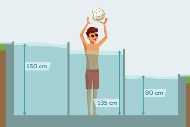 , Which pool depth makes sense at home?, Best Garden, Home And DIY Tips
